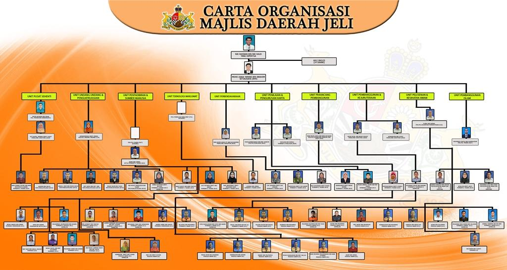 carta-organisasi